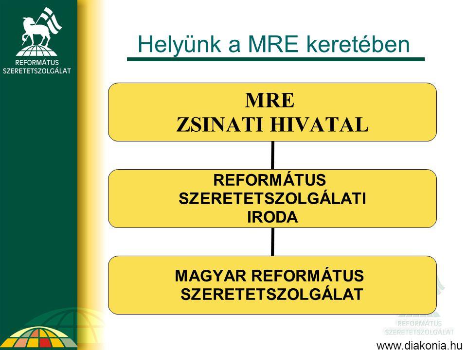 Helyünk a MRE keretében MRE ZSINATI HIVATAL REFORMÁTUS SZERETETSZOLGÁLATI IRODA MAGYAR REFORMÁTUS SZERETETSZOLGÁLAT www.diakonia.hu