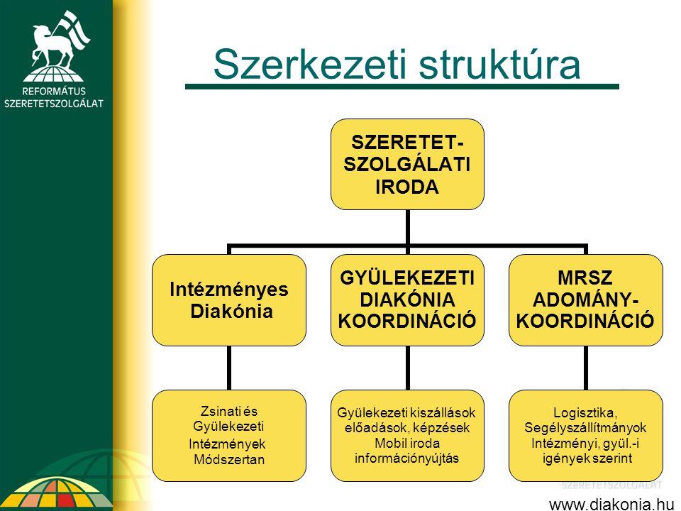 Szerkezeti struktúra SZERETET- SZOLGÁLATI IRODA Intézményes Diakónia Zsinati és Gyülekezeti Intézmények Módszertan GYÜLEKEZETI DIAKÓNIA KOORDINÁCIÓ Gy