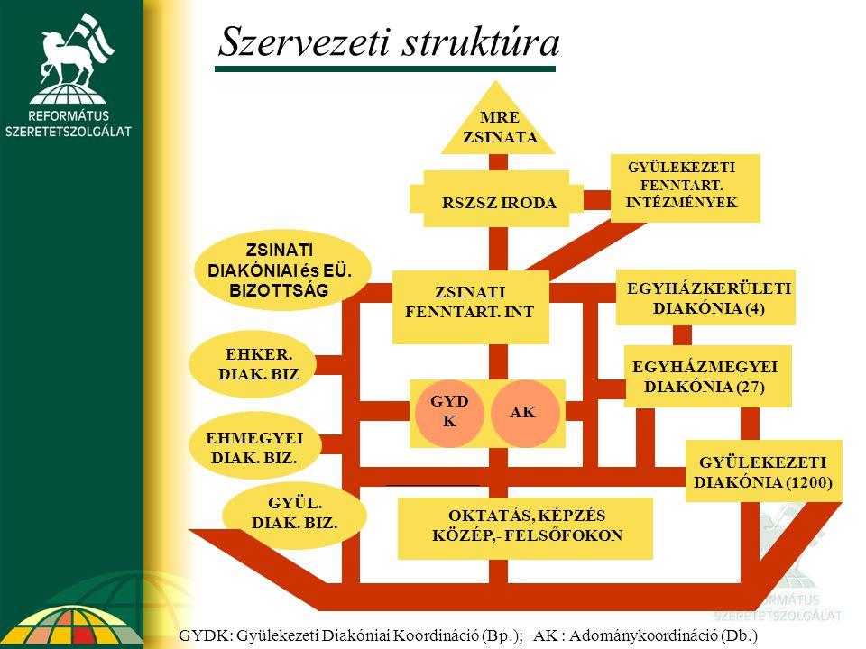 Szervezeti struktúra EGYHÁZKERÜLETI DIAKÓNIA (4) EGYHÁZMEGYEI DIAKÓNIA (27) GYÜLEKEZETI DIAKÓNIA (1200) ZSINATI FENNTART. INT GYD K AK EHKER. DIAK. BI