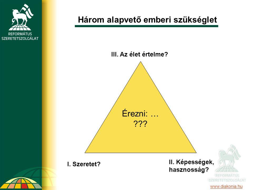 Három alapvető emberi szükséglet III. Az élet értelme? I. Szeretet? II. Képességek, hasznosság? Érezni: … ??? www.diakonia.hu