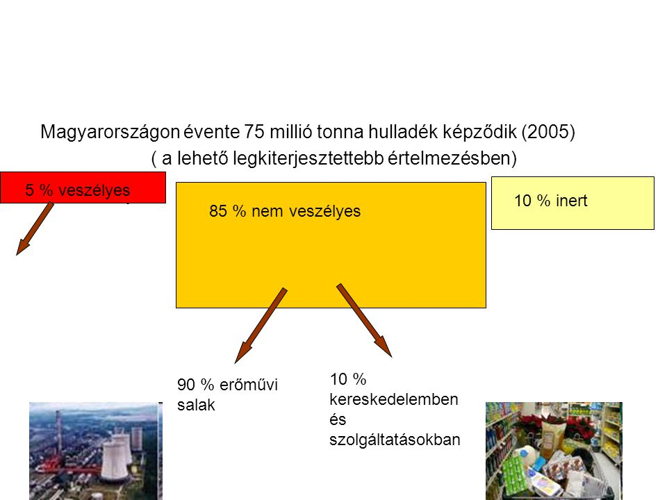 Magyarországon évente 75 millió tonna hulladék képződik (2005) ( a lehető legkiterjesztettebb értelmezésben) 5 % veszélyes 10 % inert 5 % veszélyes 85 % nem veszélyes 10 % inert 90 % erőművi salak 10 % kereskedelemben és szolgáltatásokban