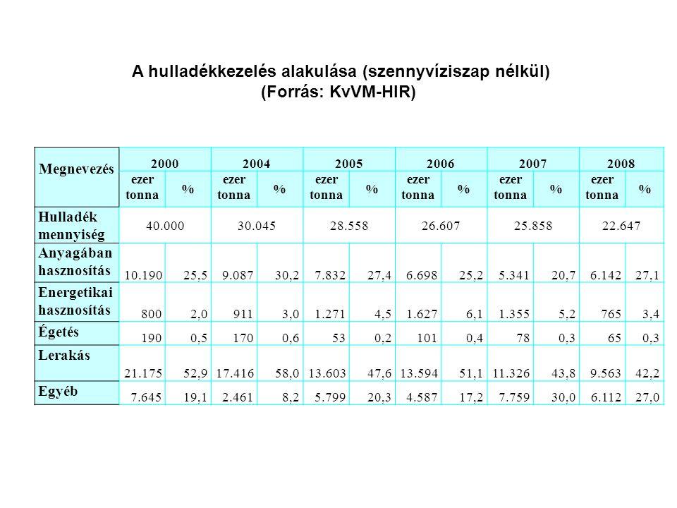 Megnevezés 200020042005200620072008 ezer tonna % % % % % % Hulladék mennyiség 40.00030.04528.55826.60725.85822.647 Anyagában hasznosítás 10.19025,59.0
