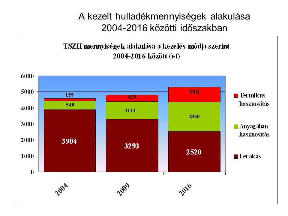 A kezelt hulladékmennyiségek alakulása 2004-2016 közötti időszakban