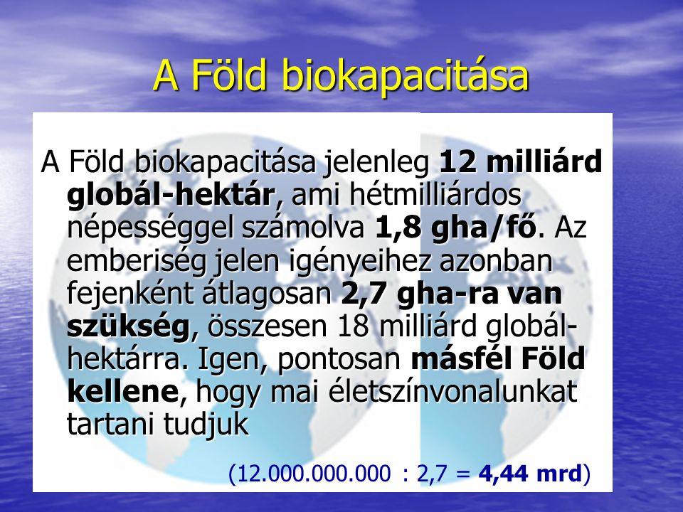 A Föld biokapacitása A Föld biokapacitása jelenleg 12 milliárd globál-hektár, ami hétmilliárdos népességgel számolva 1,8 gha/fő.