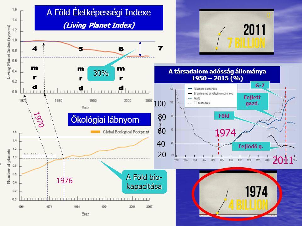 A Föld Életképességi Indexe (Living Planet Index) Ökológiai lábnyom 30% A Föld bio- kapacitása 1976 1970 20 40 60 80 100 1974 A társadalom adósság áll