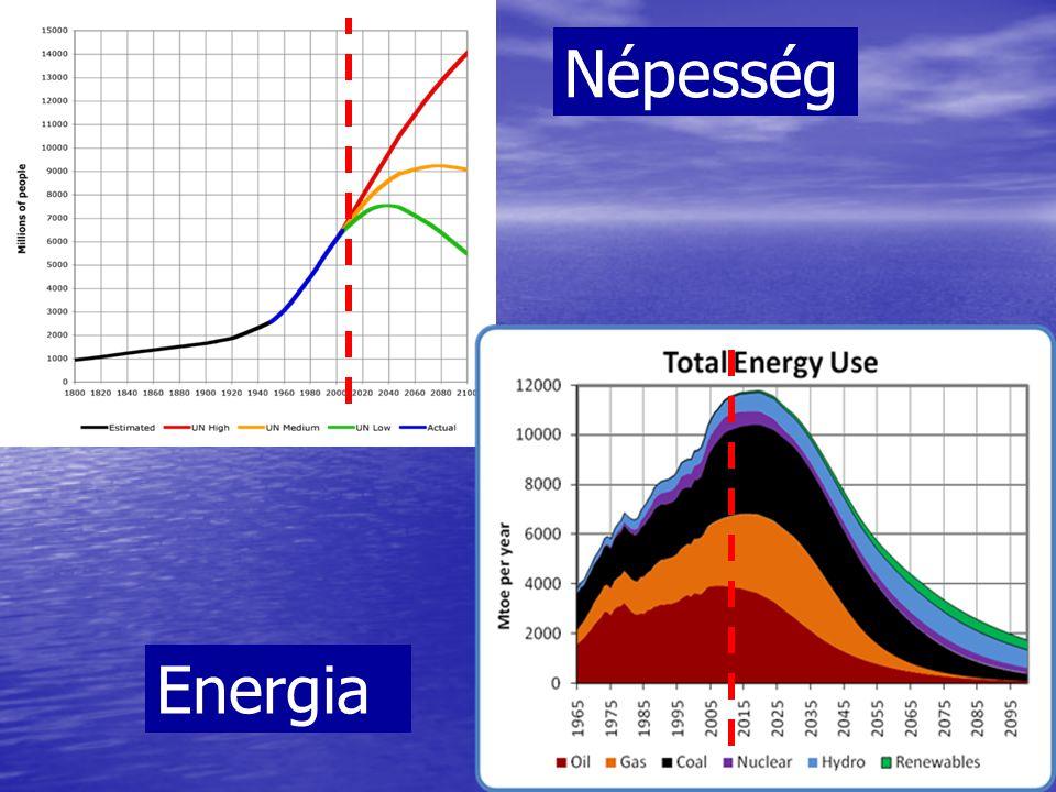 Népesség Energia