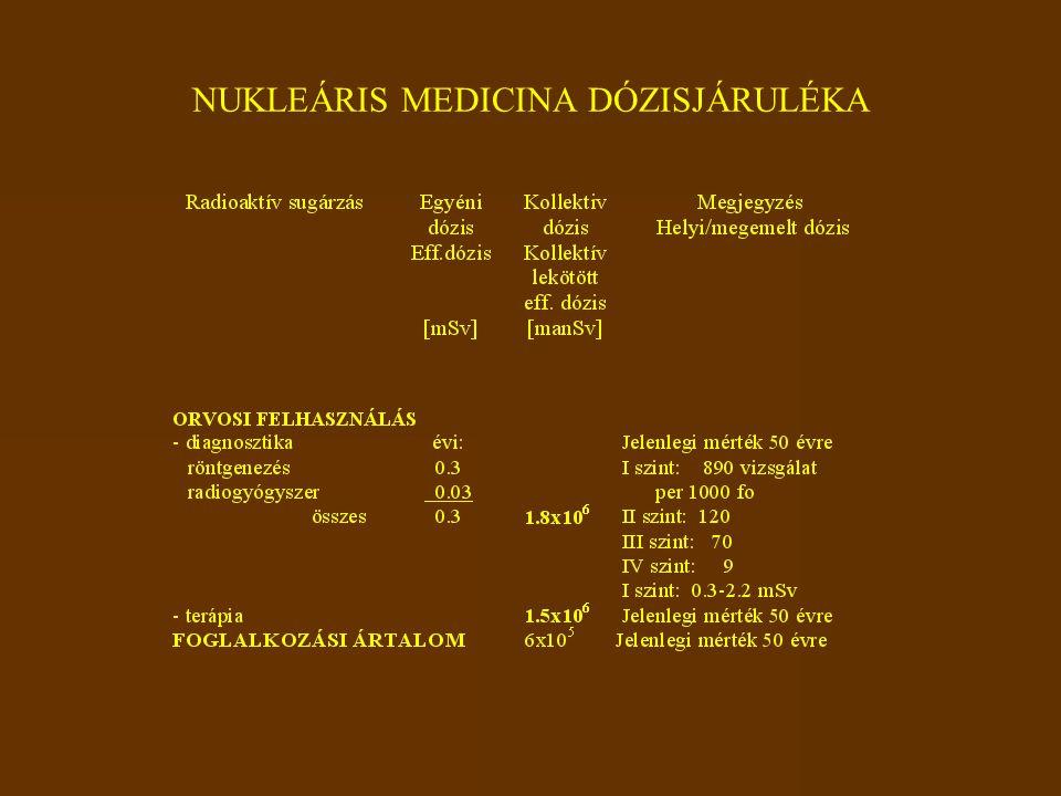 NUKLEÁRIS MEDICINA DÓZISJÁRULÉKA