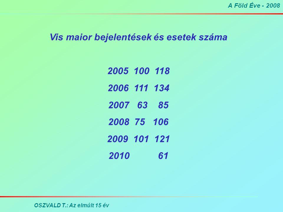 A Föld Éve - 2008 OSZVALD T.: Az elmúlt 15 év Vis maior bejelentések és esetek száma 2005 100 118 2006 111 134 2007 63 85 2008 75 106 2009 101 121 2010 61