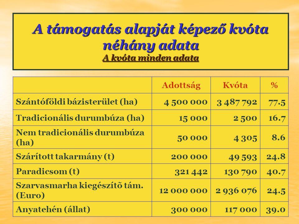 A támogatás alapját képező kvóta néhány adata A kvóta minden adata A kvóta minden adata A kvóta minden adata AdottságKvóta% Szántóföldi bázisterület (