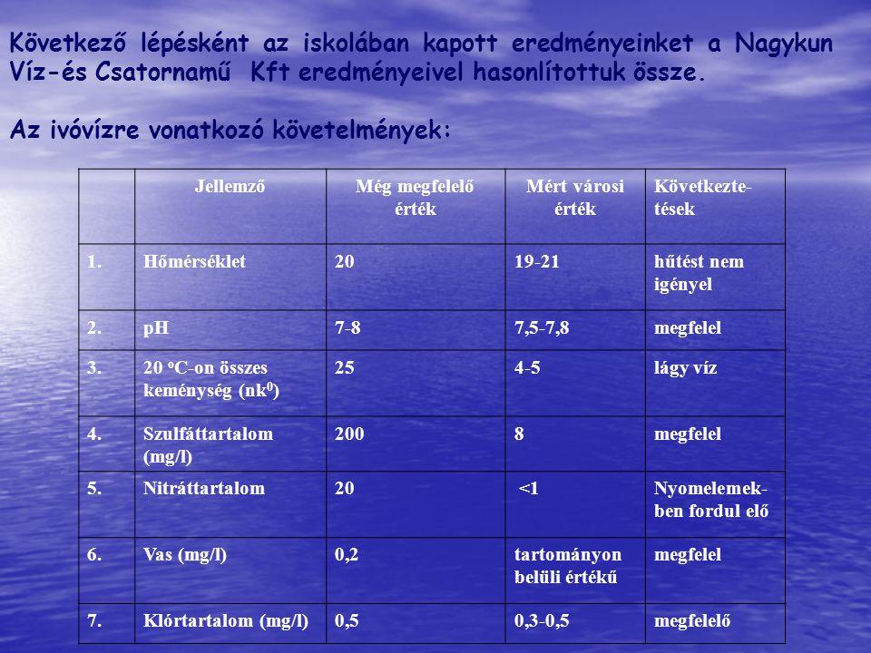 Következő lépésként az iskolában kapott eredményeinket a Nagykun Víz-és Csatornamű Kft eredményeivel hasonlítottuk össze. Az ivóvízre vonatkozó követe