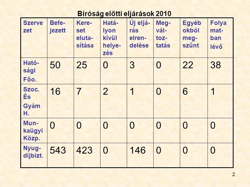 2 Bíróság előtti eljárások 2010 Szerve zet Befe- jezett Kere- set eluta- sítása Hatá- lyon kívül helye- zés Új eljá- rás elren- delése Meg- vál- toz- tatás Egyéb okból meg- szűnt Folya mat- ban lévő Ható- sági Főo.