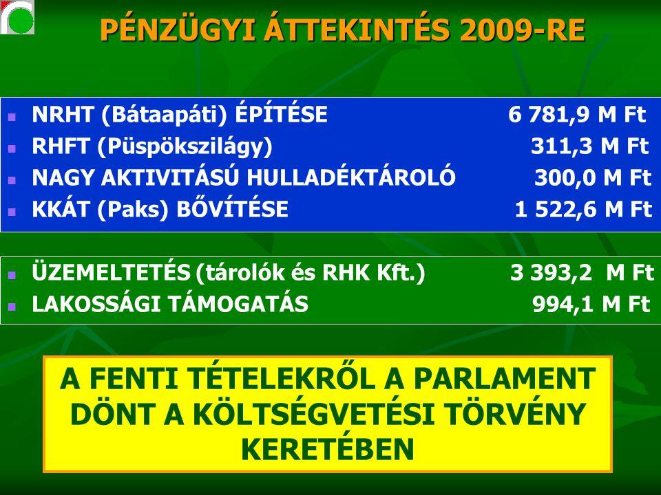 PÉNZÜGYI ÁTTEKINTÉS 2009-RE NRHT (Bátaapáti) ÉPÍTÉSE 6 781,9 M Ft RHFT (Püspökszilágy) 311,3 M Ft NAGY AKTIVITÁSÚ HULLADÉKTÁROLÓ 300,0 M Ft KKÁT (Paks) BŐVÍTÉSE 1 522,6 M Ft ÜZEMELTETÉS (tárolók és RHK Kft.) 3 393,2 M Ft LAKOSSÁGI TÁMOGATÁS 994,1 M Ft A FENTI TÉTELEKRŐL A PARLAMENT DÖNT A KÖLTSÉGVETÉSI TÖRVÉNY KERETÉBEN