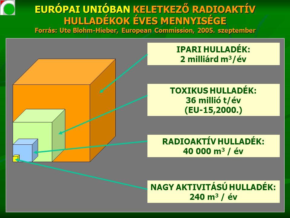 EURÓPAI UNIÓBAN KELETKEZŐ RADIOAKTÍV HULLADÉKOK ÉVES MENNYISÉGE Forrás: Ute Blohm-Hieber, European Commission, 2005. szeptember IPARI HULLADÉK: 2 mill