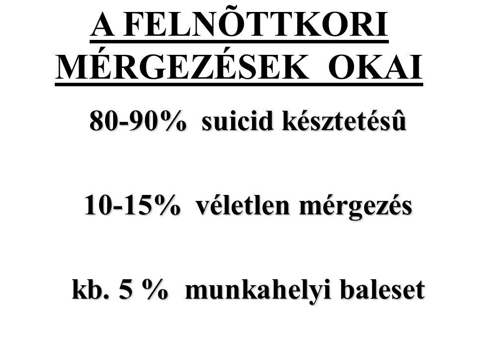 A FELNÕTTKORI MÉRGEZÉSEK OKAI 80-90% suicid késztetésû 80-90% suicid késztetésû 10-15% véletlen mérgezés 10-15% véletlen mérgezés kb.