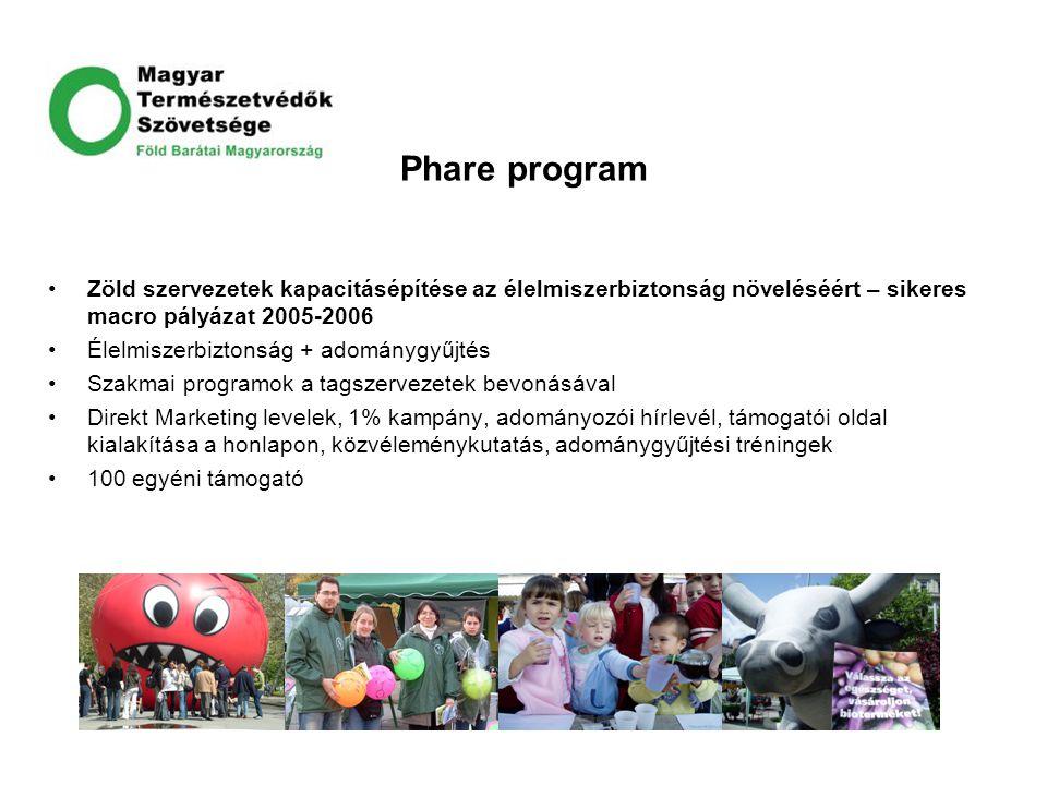 Phare program Zöld szervezetek kapacitásépítése az élelmiszerbiztonság növeléséért – sikeres macro pályázat 2005-2006 Élelmiszerbiztonság + adománygyű