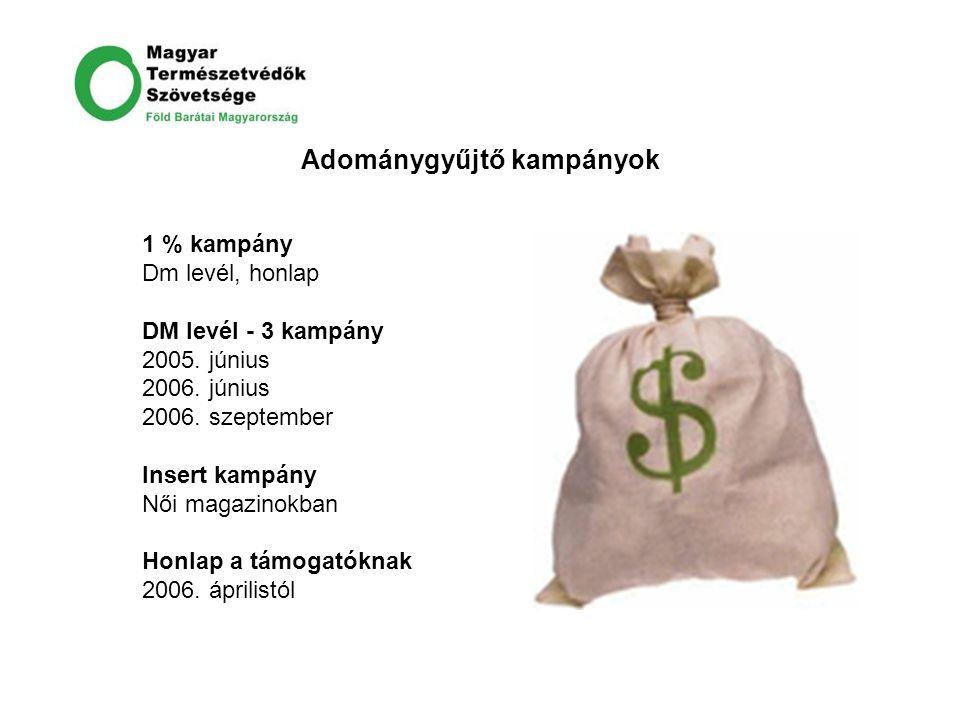 Adománygyűjtő kampányok 1 % kampány Dm levél, honlap DM levél - 3 kampány 2005. június 2006. június 2006. szeptember Insert kampány Női magazinokban H