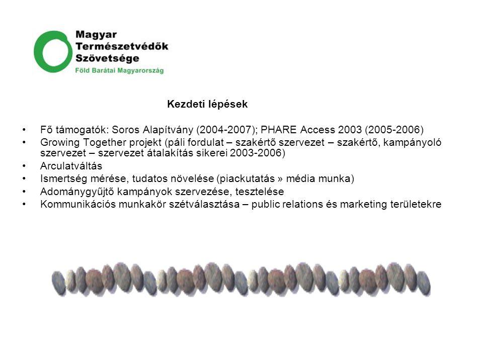 Kezdeti lépések Fő támogatók: Soros Alapítvány (2004-2007); PHARE Access 2003 (2005-2006) Growing Together projekt (páli fordulat – szakértő szervezet
