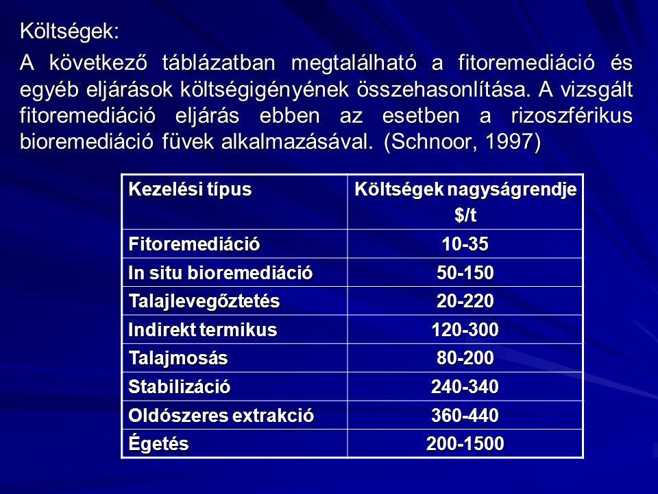 Költségek: A következő táblázatban megtalálható a fitoremediáció és egyéb eljárások költségigényének összehasonlítása. A vizsgált fitoremediáció eljár