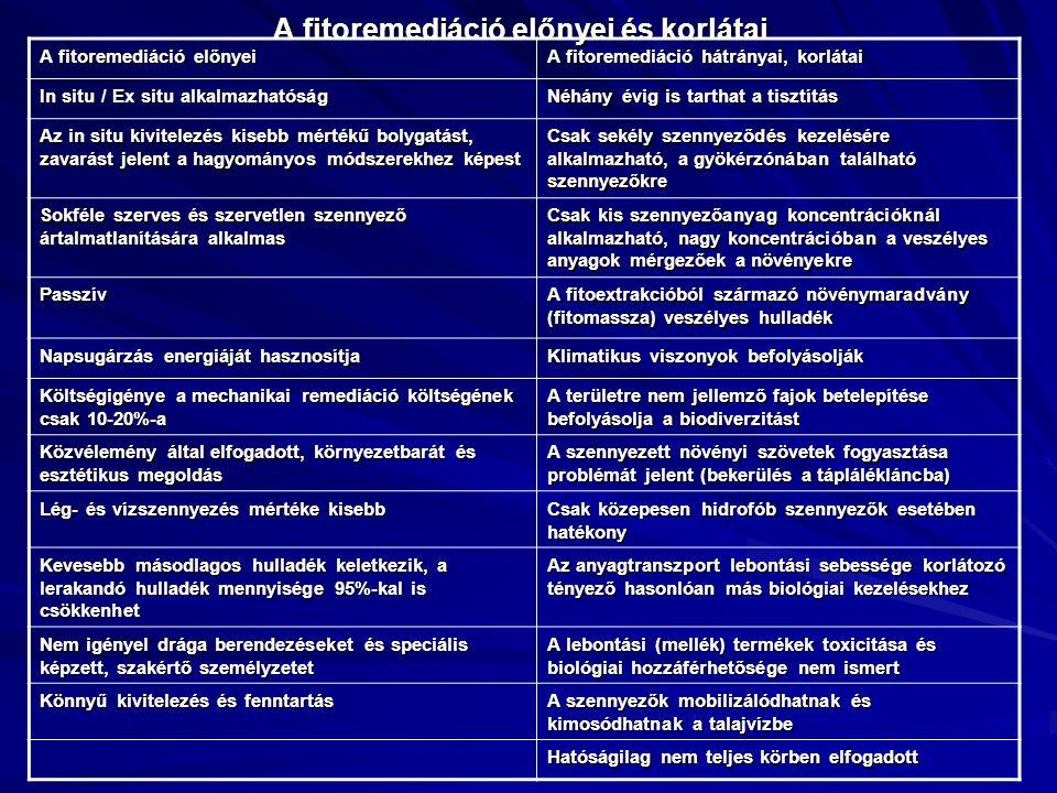 A fitoremediáció előnyei és korlátai A fitoremediáció előnyei A fitoremediáció hátrányai, korlátai In situ / Ex situ alkalmazhatóság Néhány évig is ta