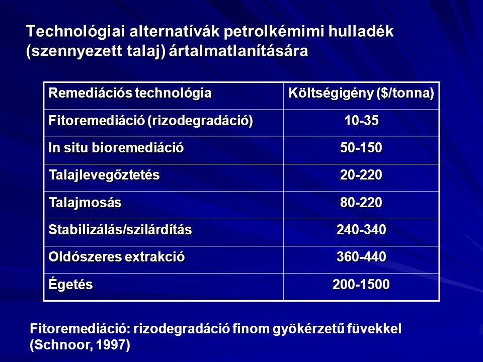 Technológiai alternatívák petrolkémimi hulladék (szennyezett talaj) ártalmatlanítására Remediációs technológia Költségigény ($/tonna) Fitoremediáció (