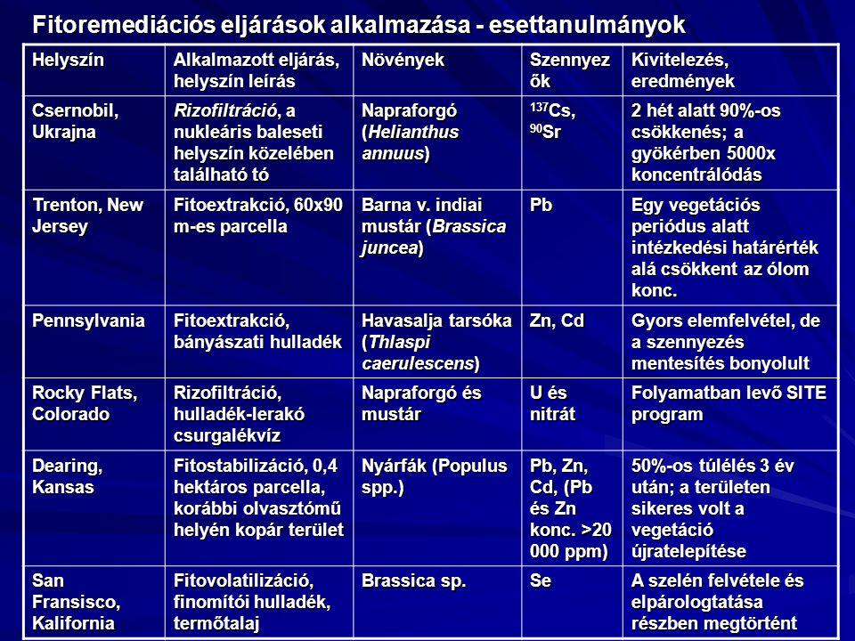Fitoremediációs eljárások alkalmazása - esettanulmányok Helyszín Alkalmazott eljárás, helyszín leírás Növények Szennyez ők Kivitelezés, eredmények Cse