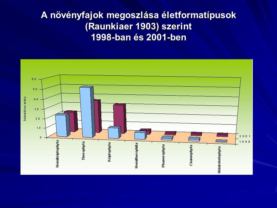 A növényfajok megoszlása életformatípusok (Raunkiaer 1903) szerint 1998-ban és 2001-ben