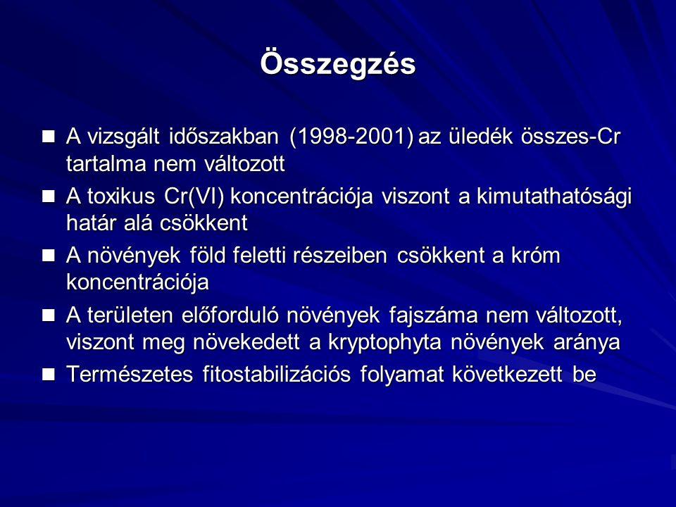 Összegzés A vizsgált időszakban (1998-2001) az üledék összes-Cr tartalma nem változott A vizsgált időszakban (1998-2001) az üledék összes-Cr tartalma