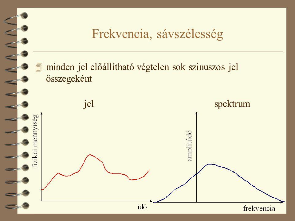 Frekvencia, sávszélesség 4 minden jel előállítható végtelen sok szinuszos jel összegeként jelspektrum
