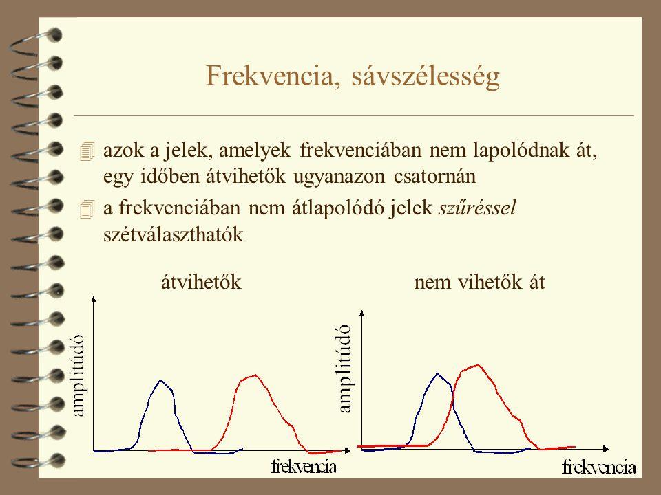 Frekvencia, sávszélesség 4 azok a jelek, amelyek frekvenciában nem lapolódnak át, egy időben átvihetők ugyanazon csatornán 4 a frekvenciában nem átlap
