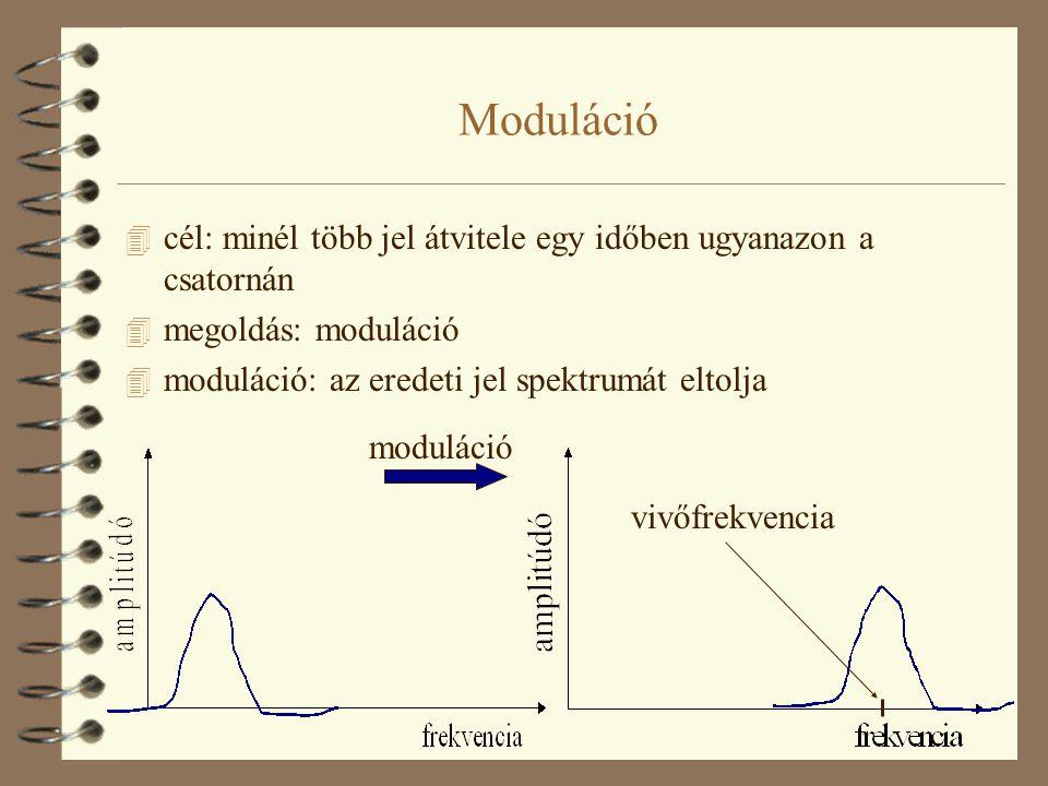 Moduláció 4 cél: minél több jel átvitele egy időben ugyanazon a csatornán 4 megoldás: moduláció 4 moduláció: az eredeti jel spektrumát eltolja modulác