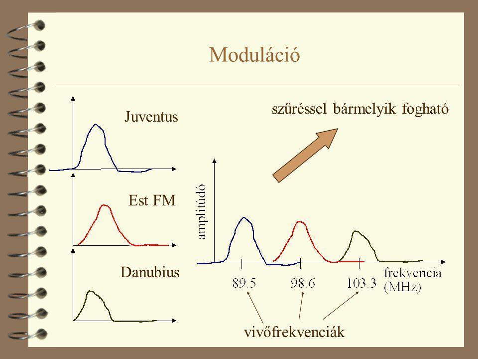 Moduláció Juventus Est FM Danubius szűréssel bármelyik fogható vivőfrekvenciák