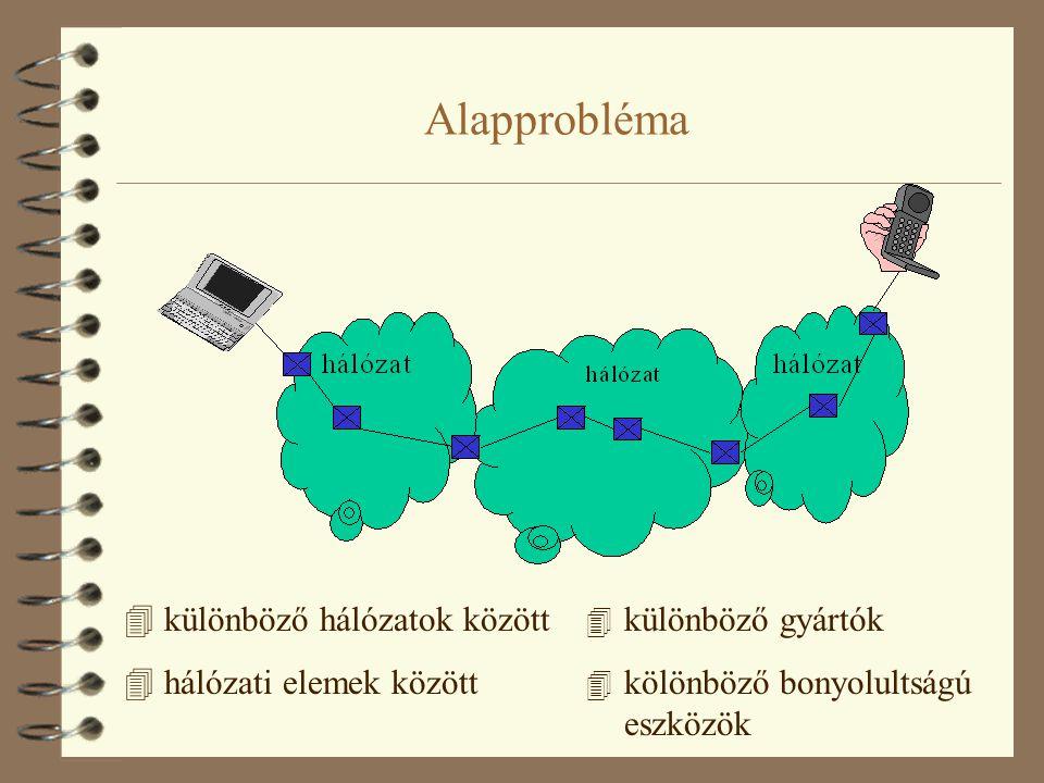Alapprobléma 4 különböző hálózatok között 4 hálózati elemek között 4 különböző gyártók 4 kölönböző bonyolultságú eszközök