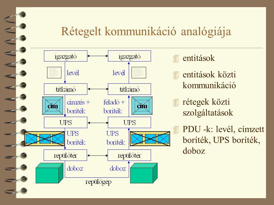 Rétegelt kommunikáció analógiája 4 entitások 4 entitások közti kommunikáció 4 rétegek közti szolgáltatások 4 PDU -k: levél, címzett boríték, UPS borít