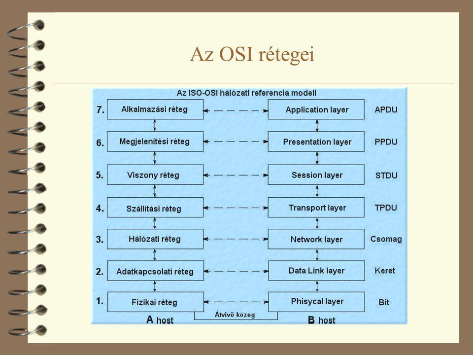 """4 Síkok: szokás megkülönböztetni adat síkot és vezérlési síkot –adat sík: a felhasználói (""""hasznos ) adatok átvitele az OSI rétegeknek megfelelően –vezérlési sík: a kommunikációhoz szükséges vezérlési üzenetek (pl."""