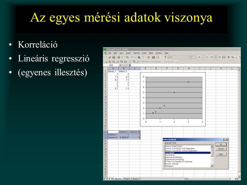 Az egyes mérési adatok viszonya Korreláció Lineáris regresszió (egyenes illesztés)