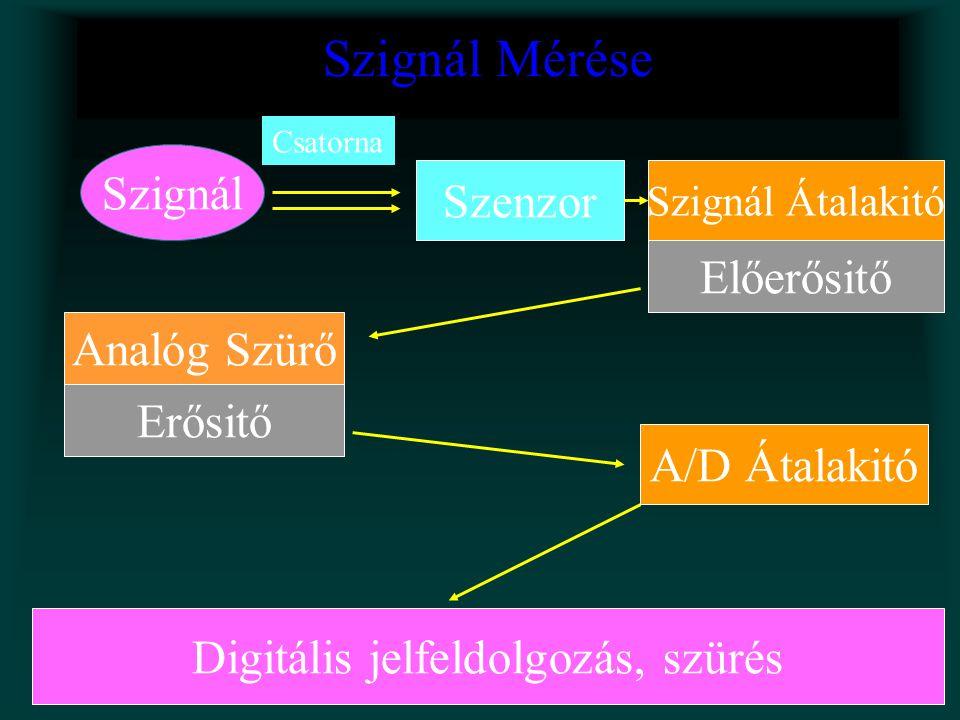 Forrás (Csatorna, Szenzor, A/D Konverter) Külső -------------------- Belső Földelés, Árnyékolás, Differenciális erősitő használata, Alkatrészek óvatos megválasztása RMS : root-mean-square, peak-to-peak Zaj Elektrostatikus (Föld hurok) Elektromágneses (50 Hz, monitorok, fénycsövek) Mechanikai vibráció Thermal noise ( V rms) Shot noise ( A rms) Dielectric noise ( A rms) 1/f ('excess') noise