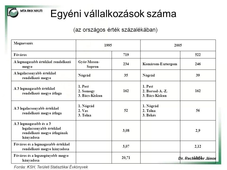 Egyéni vállalkozások száma (az országos érték százalékában) Megnevezés 19952005 Főváros 719 522 A legmagasabb értékkel rendelkező megye Győr-Moson- Sopron 234Komárom-Esztergom246 A legalacsonyabb értékkel rendelkező megye Nógrád35Nógrád39 A 3 legmagasabb értékkel rendelkező megye átlaga 1.