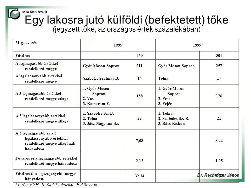 Egy lakosra jutó külföldi (befektetett) tőke (jegyzett tőke; az országos érték százalékában) Megnevezés 19951999 Főváros 450 501 A legmagasabb értékkel rendelkező megye Győr-Moson-Sopron211Győr-Moson-Sopron257 A legalacsonyabb értékkel rendelkező megye Szabolcs-Szatmár-B.14Tolna17 A 3 legmagasabb értékkel rendelkező megye átlaga 1.