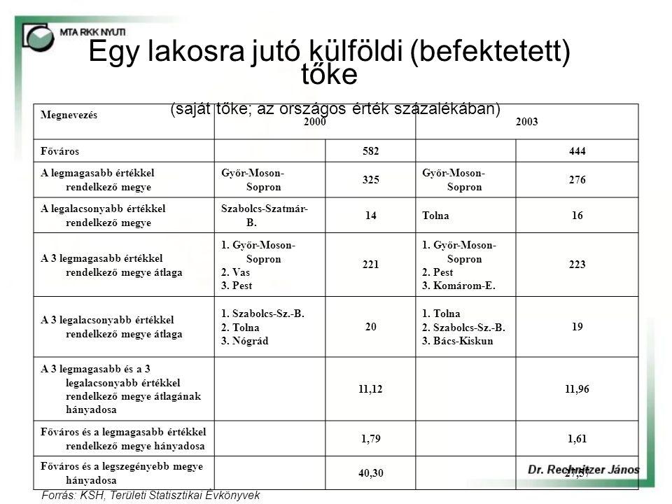 Egy lakosra jutó külföldi (befektetett) tőke (saját tőke; az országos érték százalékában) Megnevezés 20002003 Főváros 582 444 A legmagasabb értékkel rendelkező megye Győr-Moson- Sopron 325 Győr-Moson- Sopron 276 A legalacsonyabb értékkel rendelkező megye Szabolcs-Szatmár- B.