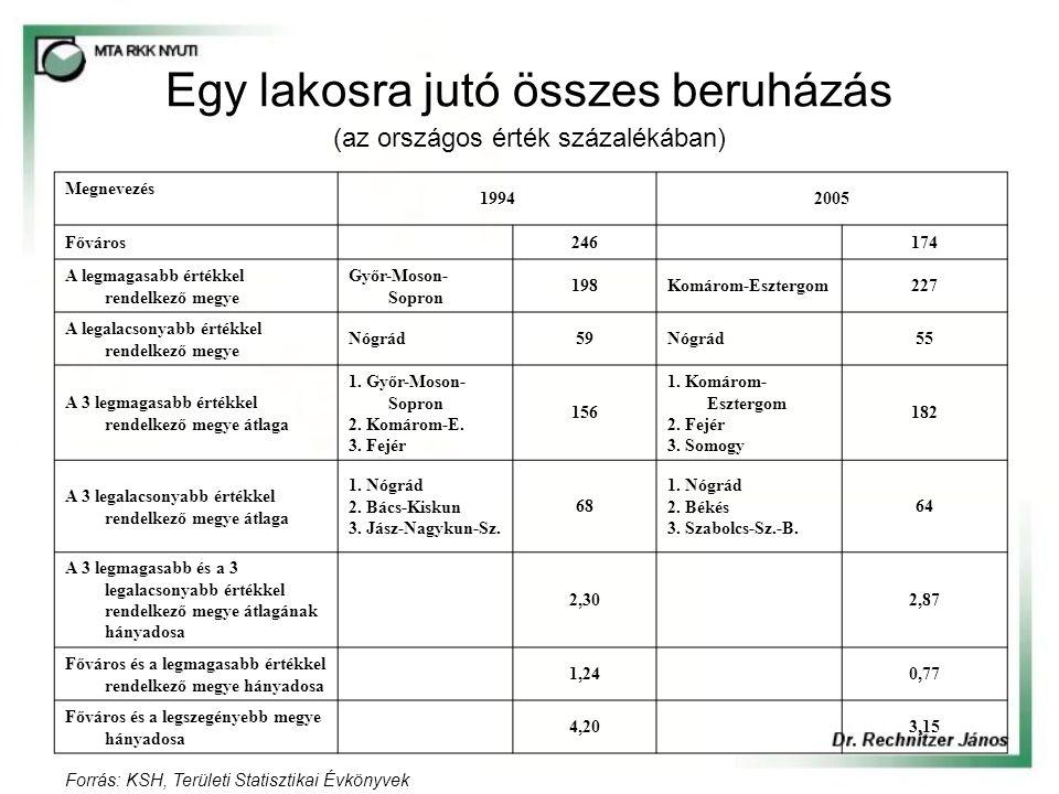 Egy lakosra jutó összes beruházás (az országos érték százalékában) Megnevezés 19942005 Főváros 246 174 A legmagasabb értékkel rendelkező megye Győr-Moson- Sopron 198Komárom-Esztergom227 A legalacsonyabb értékkel rendelkező megye Nógrád59Nógrád55 A 3 legmagasabb értékkel rendelkező megye átlaga 1.