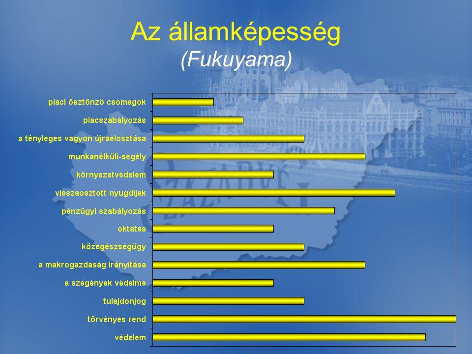 Az államképesség (Fukuyama)