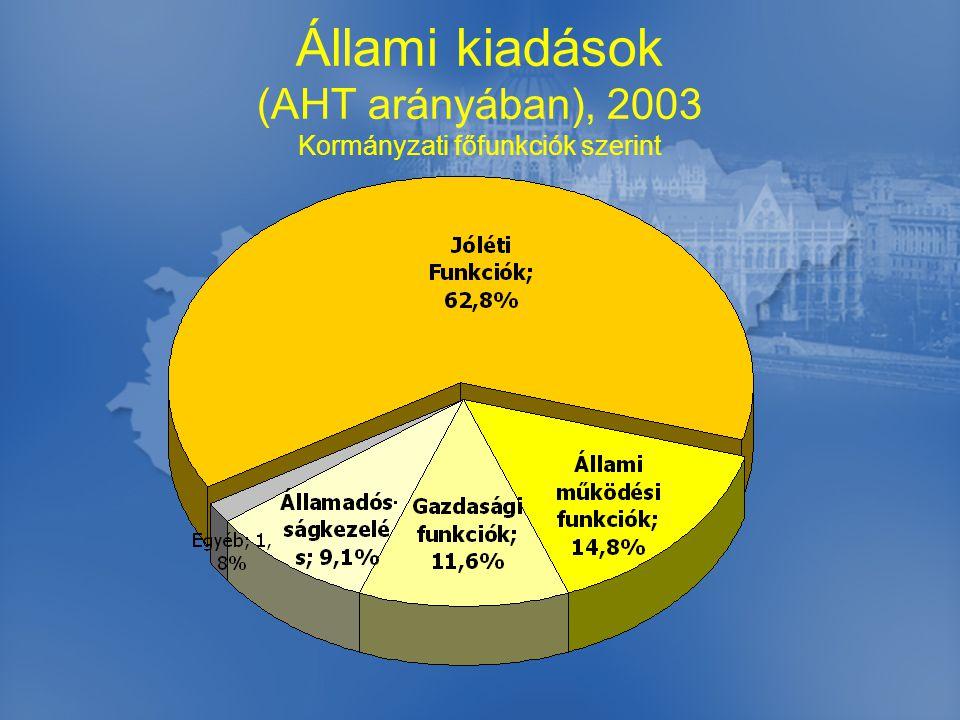 Állami kiadások (AHT arányában), 2003 Kormányzati főfunkciók szerint