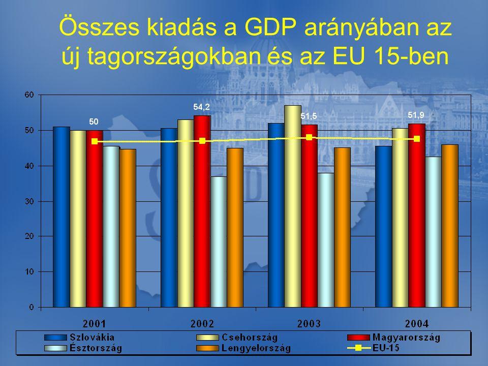 Összes kiadás a GDP arányában az új tagországokban és az EU 15-ben