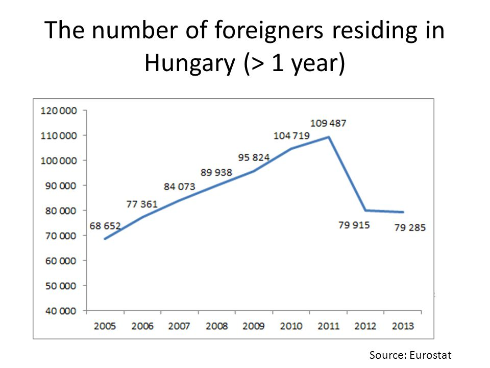 The number of foreigners residing in Hungary (> 1 year) 22 Source: Eurostat
