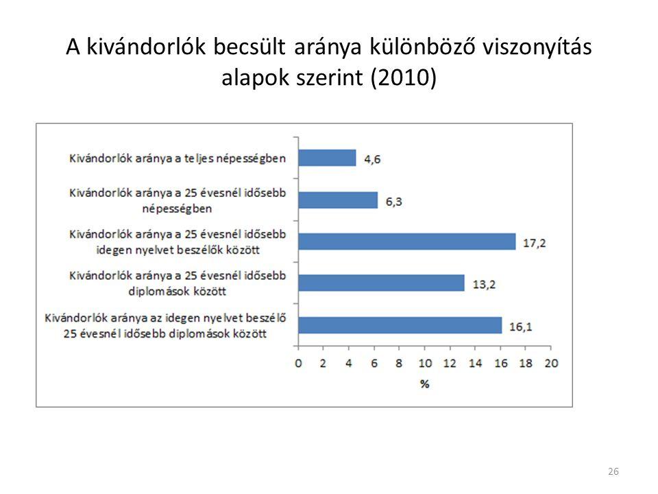 A kivándorlók becsült aránya különböző viszonyítás alapok szerint (2010) 26