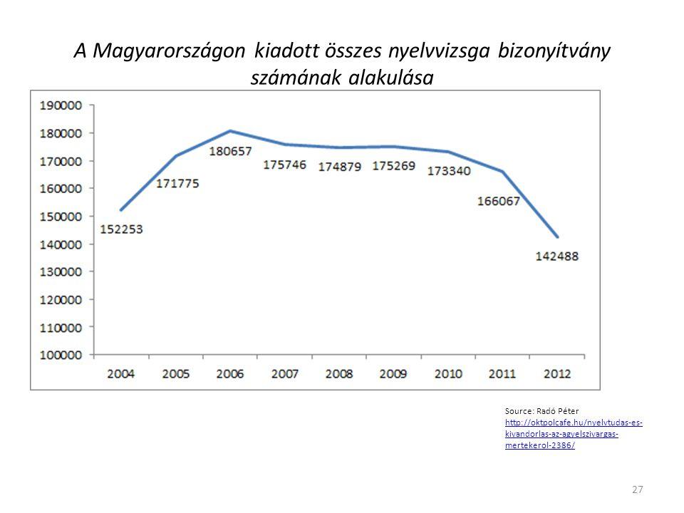 A Magyarországon kiadott összes nyelvvizsga bizonyítvány számának alakulása 27 Source: Radó Péter http://oktpolcafe.hu/nyelvtudas-es- kivandorlas-az-agyelszivargas- mertekerol-2386/