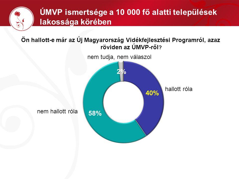 Ön hallott-e már az Új Magyarország Vidékfejlesztési Programról, azaz röviden az ÚMVP-ről ? ÚMVP ismertsége a 10 000 fő alatti települések lakossága k