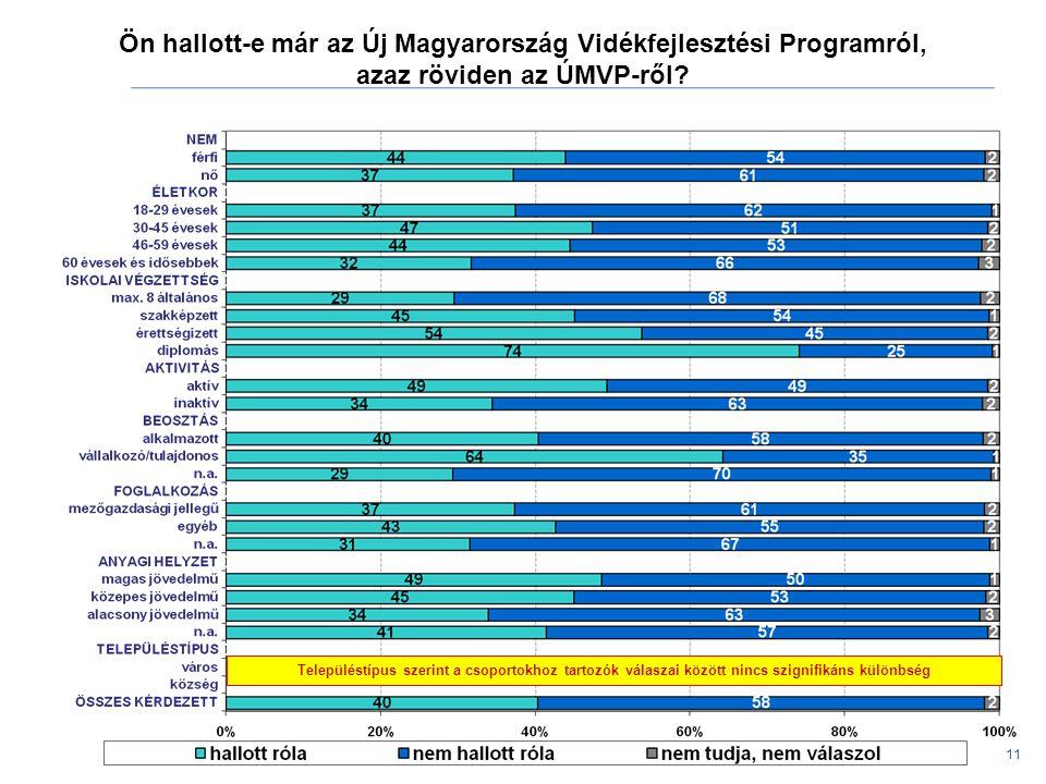 Ön hallott-e már az Új Magyarország Vidékfejlesztési Programról, azaz röviden az ÚMVP-ről? 11 Településtípus szerint a csoportokhoz tartozók válaszai