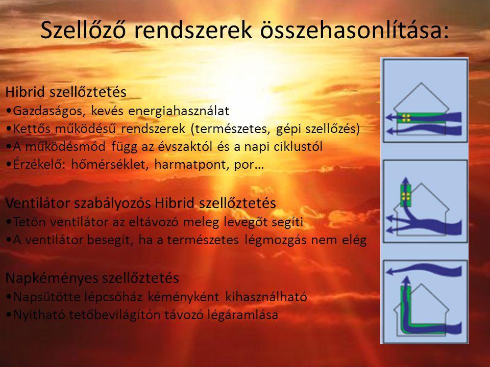 Szellőző rendszerek összehasonlítása: Hibrid szellőztetés Gazdaságos, kevés energiahasználat Kettős működésű rendszerek (természetes, gépi szellőzés) A működésmód függ az évszaktól és a napi ciklustól Érzékelő: hőmérséklet, harmatpont, por… Ventilátor szabályozós Hibrid szellőztetés Tetőn ventilátor az eltávozó meleg levegőt segíti A ventilátor besegít, ha a természetes légmozgás nem elég Napkéményes szellőztetés Napsütötte lépcsőház kéményként kihasználható Nyitható tetőbevilágítón távozó légáramlása