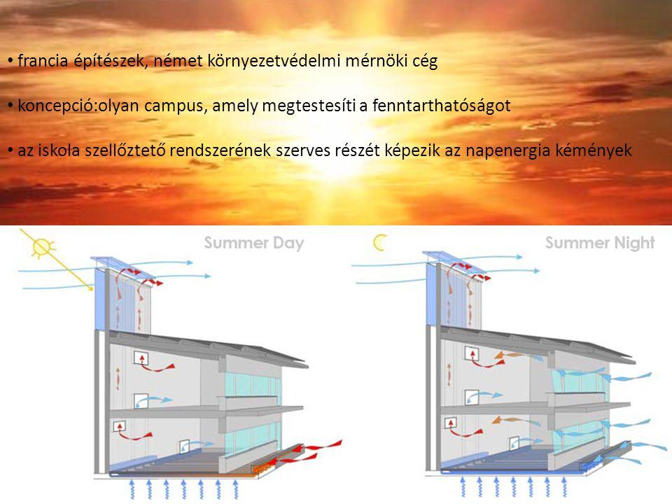 francia építészek, német környezetvédelmi mérnöki cég koncepció:olyan campus, amely megtestesíti a fenntarthatóságot az iskola szellőztető rendszerének szerves részét képezik az napenergia kémények
